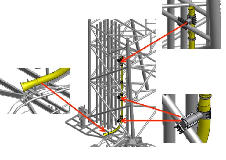 Figure 6: J-Tube and Riser System layout